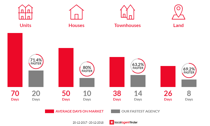Average time to sell property in Casula, NSW 2170