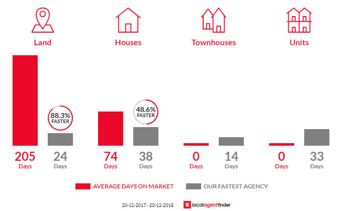 Average time to sell property in Catherine Field, NSW 2557