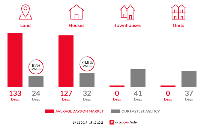 Average time to sell property in Catherine Hill Bay, NSW 2281