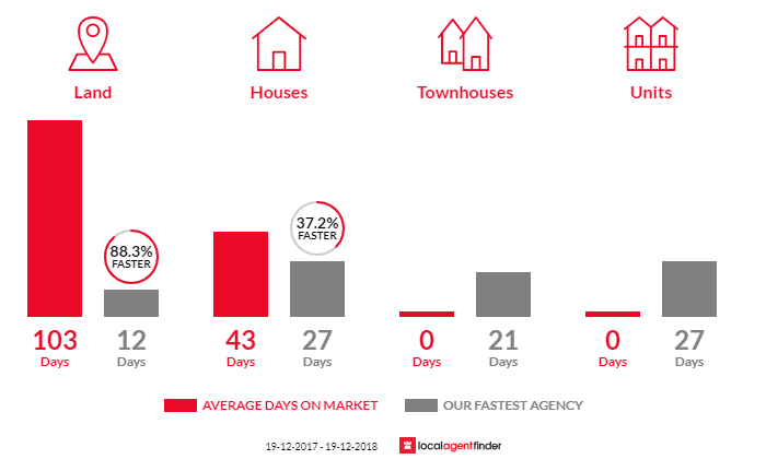 Average time to sell property in Cattai, NSW 2756