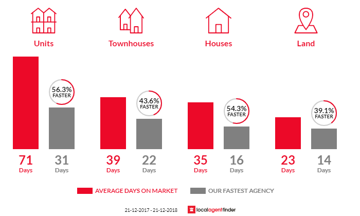 Average time to sell property in Caulfield, VIC 3162