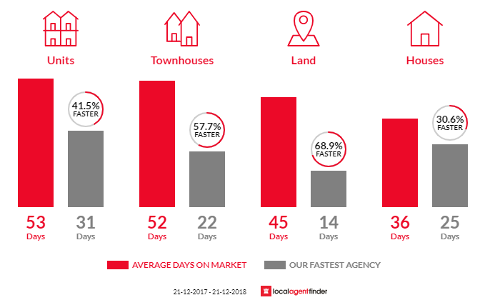 Average time to sell property in Caulfield North, VIC 3161