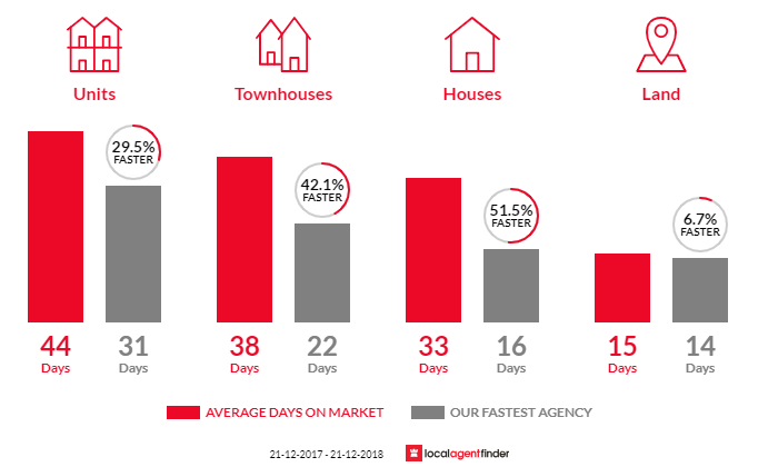 Average time to sell property in Caulfield South, VIC 3162