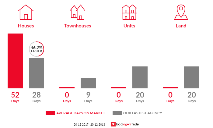 Average time to sell property in Cawdor, NSW 2570