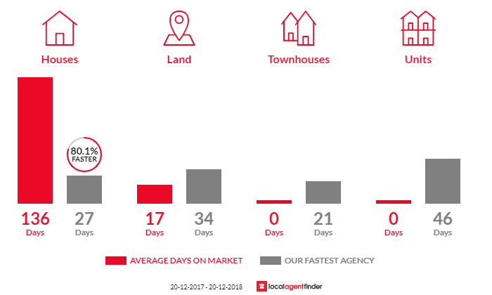 Average time to sell property in Cecil Park, NSW 2178
