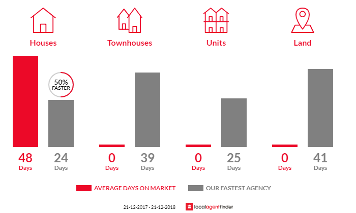 Average time to sell property in Cedar Creek, QLD 4207
