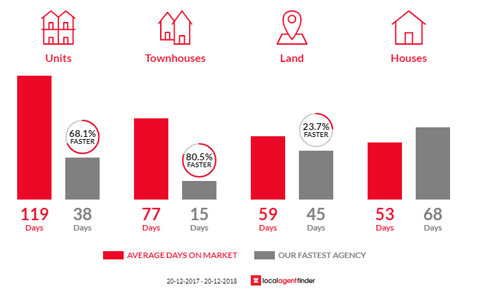 Average time to sell property in Centenary Heights, QLD 4350