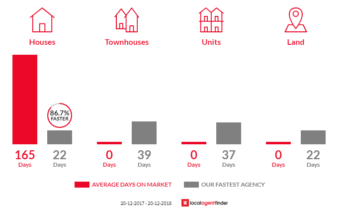 Average time to sell property in Chambers Flat, QLD 4133