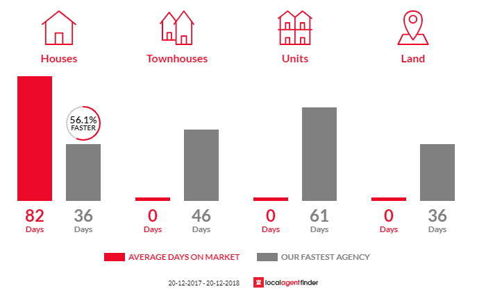 Average time to sell property in Chandler, QLD 4155