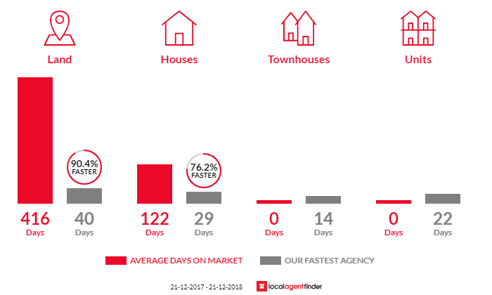 Average time to sell property in Chandlers Hill, SA 5159