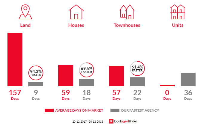 Average time to sell property in Chapel Hill, QLD 4069