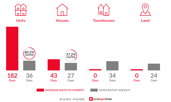 Average time to sell property in Chapman, ACT 2611