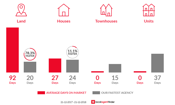 Average time to sell property in Charlemont, VIC 3217