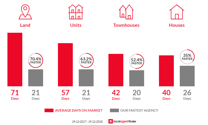 Average time to sell property in Charlestown, NSW 2290