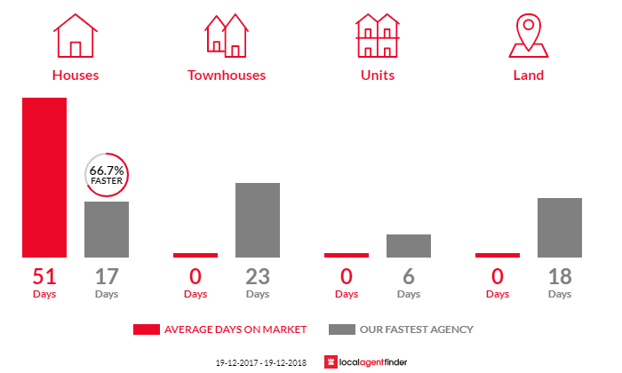 Average time to sell property in Charmhaven, NSW 2263