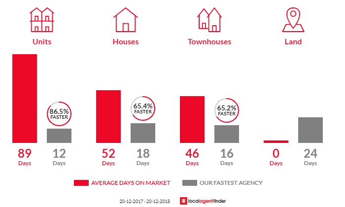 Average time to sell property in Chatswood, NSW 2067