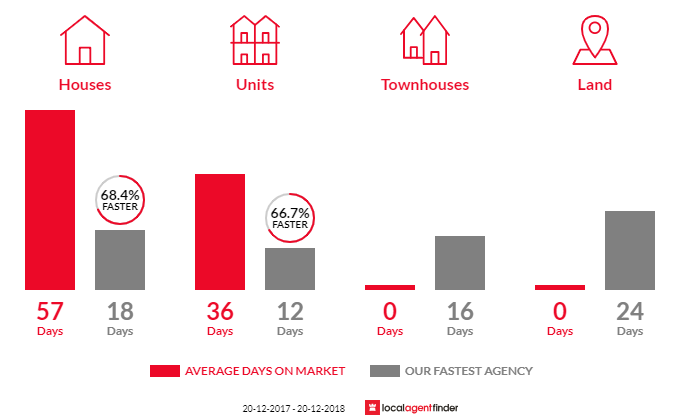 Average time to sell property in Chatswood West, NSW 2067
