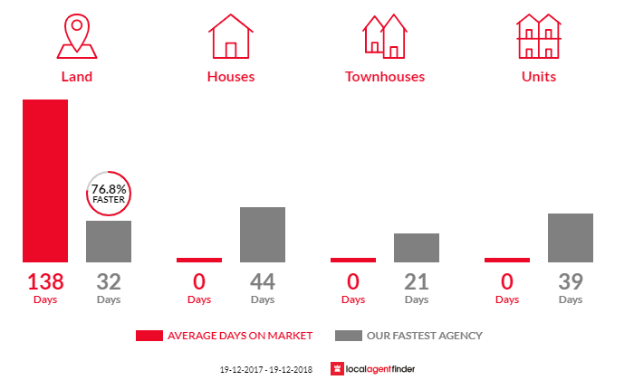 Average time to sell property in Chatsworth, NSW 2469