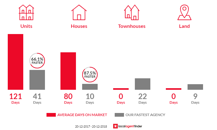 Average time to sell property in Chelmer, QLD 4068