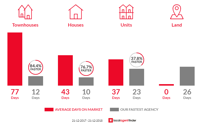Average time to sell property in Chelsea, VIC 3196