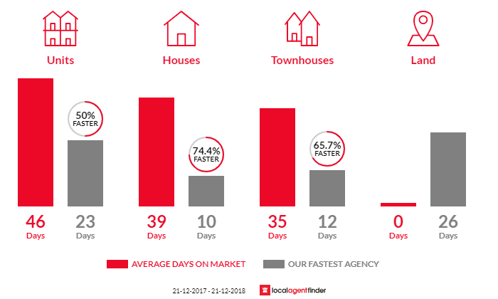 Average time to sell property in Chelsea Heights, VIC 3196