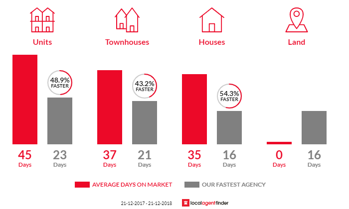 Average time to sell property in Cheltenham, VIC 3192