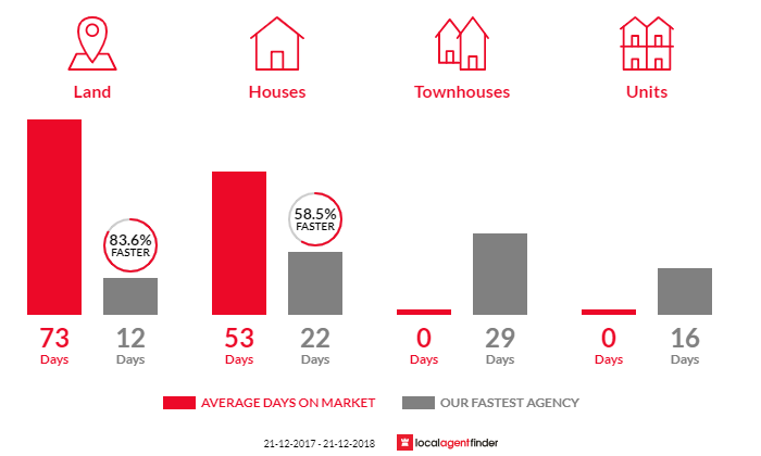 Average time to sell property in Cheltenham, SA 5014