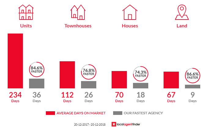Average time to sell property in Chermside, QLD 4032