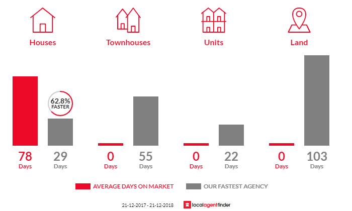 Average time to sell property in Cherry Gardens, SA 5157