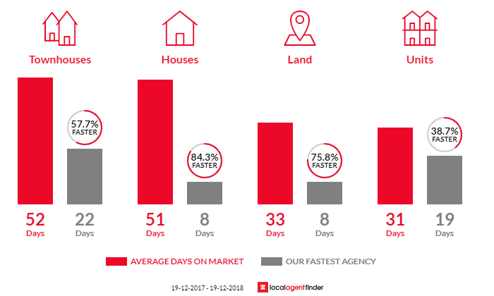 Average time to sell property in Cherrybrook, NSW 2126