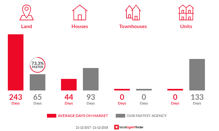 Average time to sell property in Chesney Vale, VIC 3725