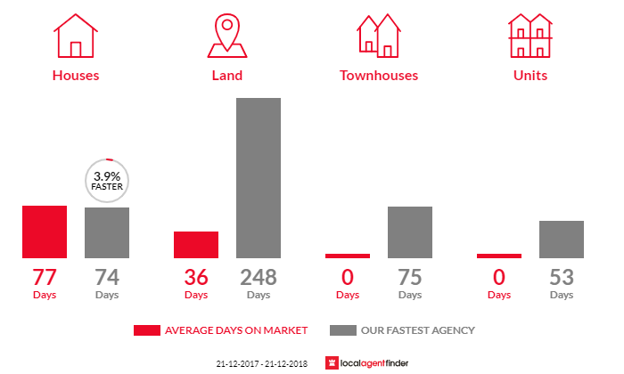 Average time to sell property in Chewton, VIC 3451