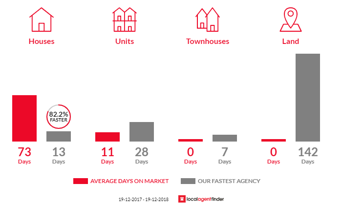 Average time to sell property in Chifley, NSW 2036