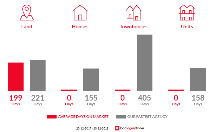 Average time to sell property in Chillagoe, QLD 4871