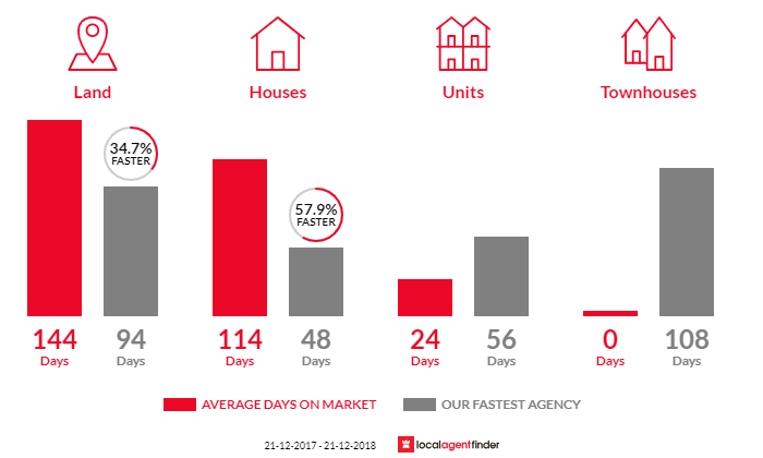 Average time to sell property in Chiltern, VIC 3683