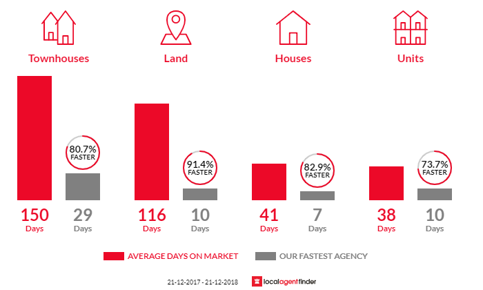 Average time to sell property in Chirnside Park, VIC 3116