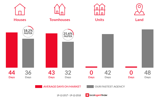 Average time to sell property in Chisholm, ACT 2905