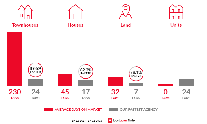 Average time to sell property in Chittaway Bay, NSW 2261