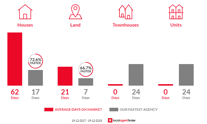 Average time to sell property in Chittaway Point, NSW 2261