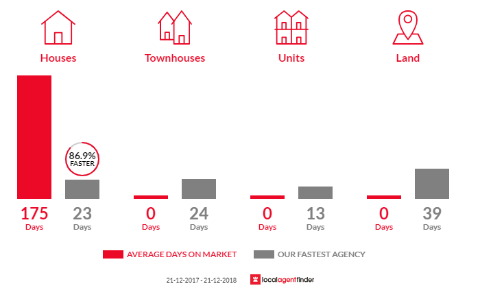 Average time to sell property in Christmas Hills, VIC 3775