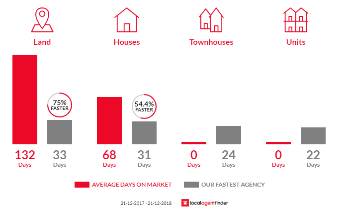 Average time to sell property in Chum Creek, VIC 3777