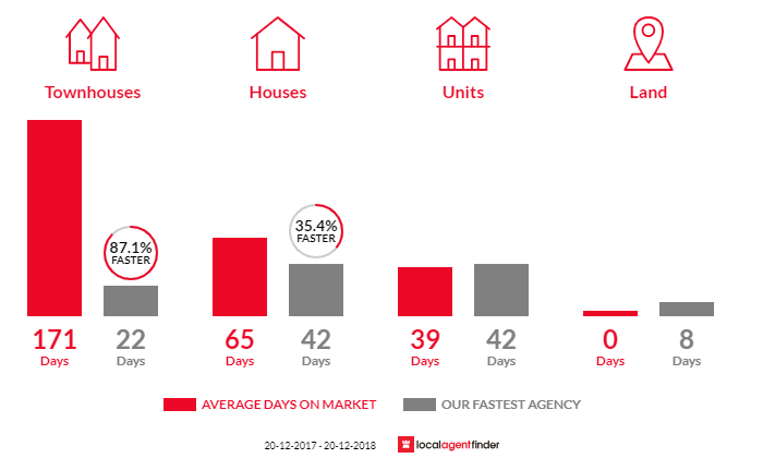 Average time to sell property in Churchill, QLD 4305