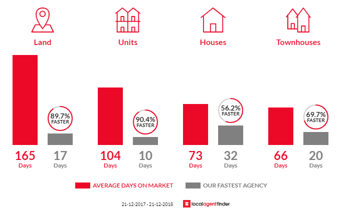 Average time to sell property in Churchlands, WA 6018