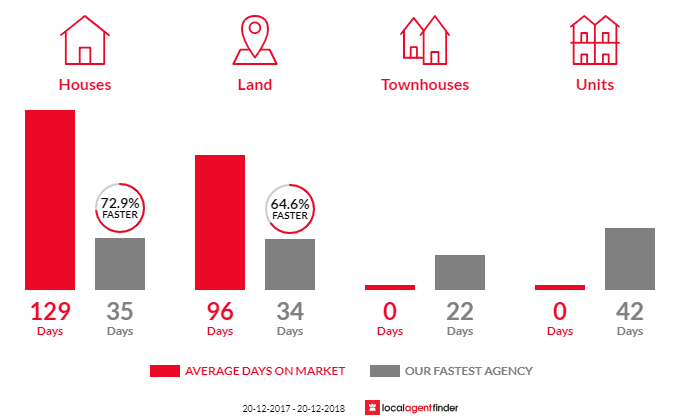 Average time to sell property in Chuwar, QLD 4306