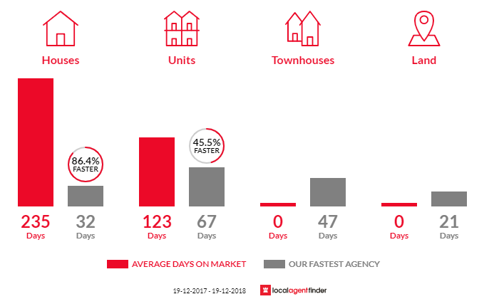 Average time to sell property in City, ACT 2601