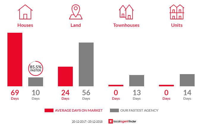 Average time to sell property in Clagiraba, QLD 4211