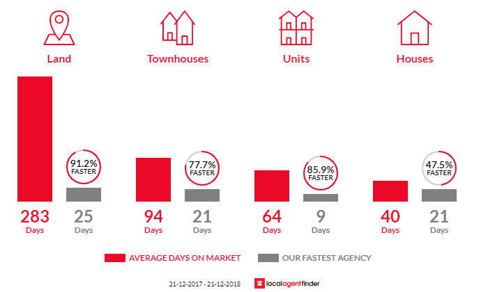 Average time to sell property in Claremont, TAS 7011
