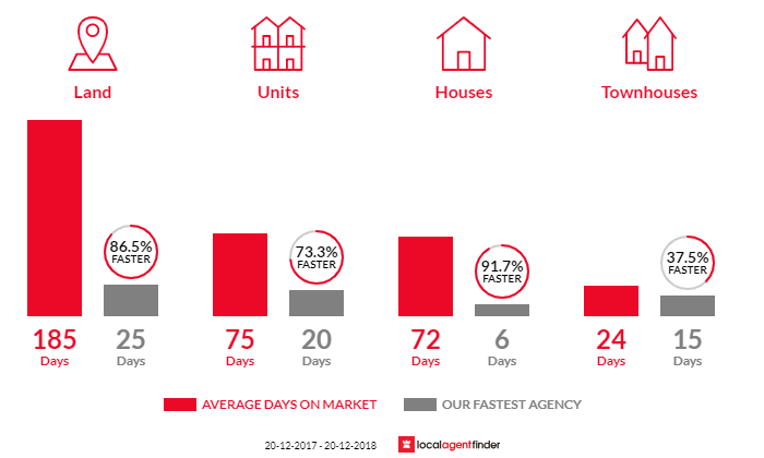 Average time to sell property in Claremont Meadows, NSW 2747