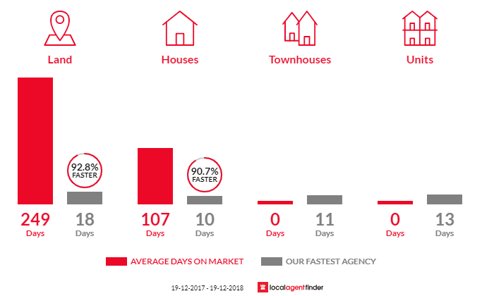 Average time to sell property in Clarence Town, NSW 2321