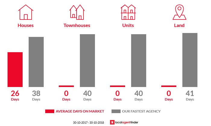 Average time to sell property in Clarkefield, VIC 3430